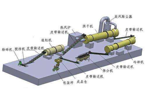 开办有机肥生产厂从零开始中间步骤