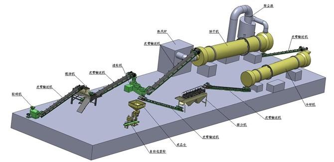 开办有机肥厂的全部过程以及设备